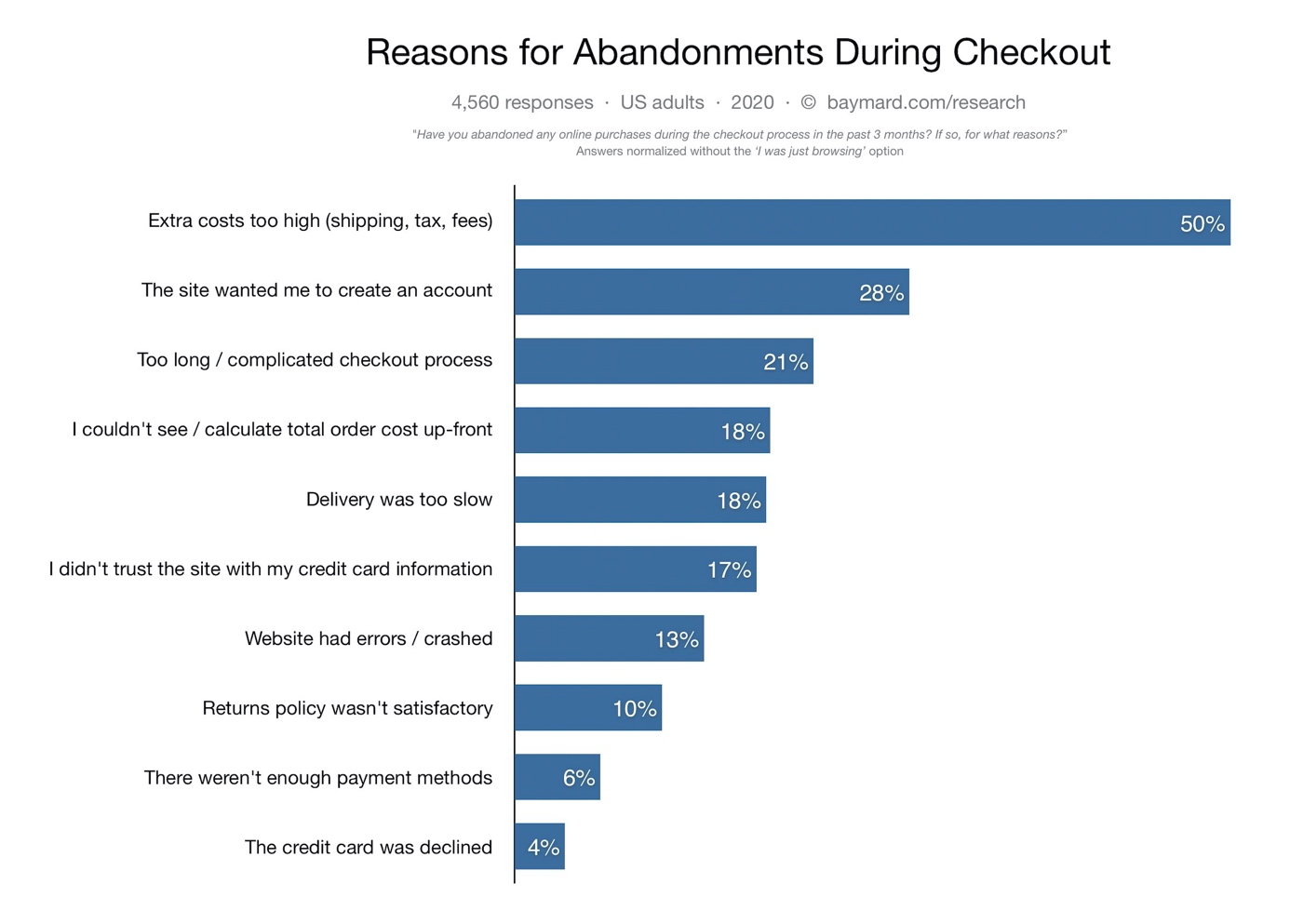 Reasons for abandonment  during checkout chart